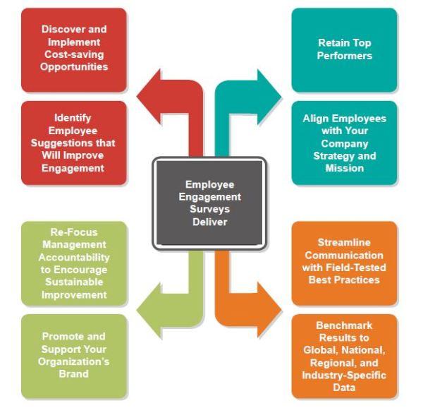 Benefits of Employee Survey